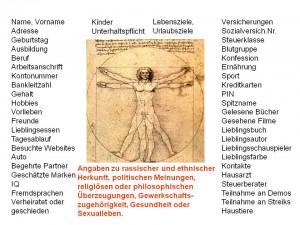 Bild vom Vitruvianischen Mann und um dieses herum sind Beispiele von sensiblen Daten aufgelistet wie Name, Adrese, Kredikarte, Pin und so weiter