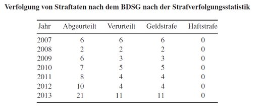 BDSG-Straftaten-Golla