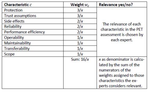 Reifegrad-Analyse-Gewichtung