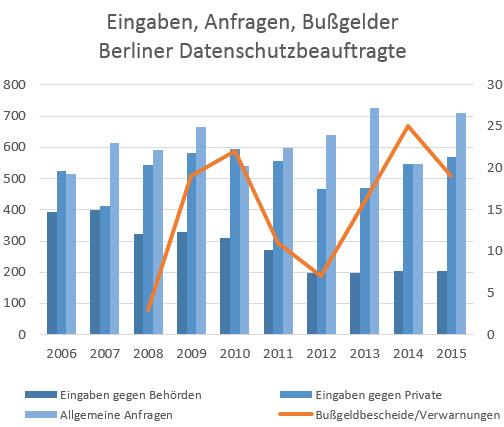 Berliner Datenschutzbeauftragte: Eingaben, Anfragen, Bußgelder