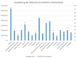 Datenschutz-Aufsichtsbehörden-Stellen-2015