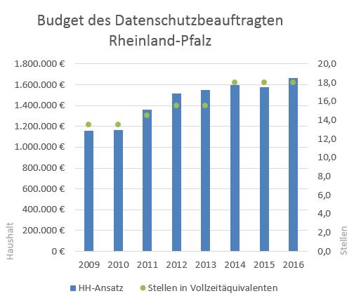 Budgetentwicklung.