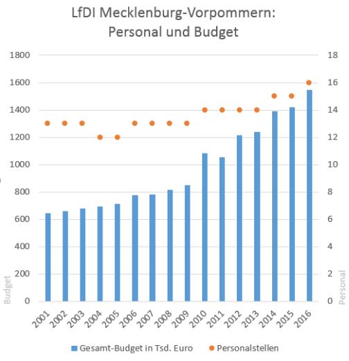 Spürbare Budgetzuwächse verzeichnet die mecklenburg-vorpommersche Datenschutzaufsicht erst unter Dankerts Leitung, wobei die Anzahl der Personalstellen nur unwesentlich verbessert werden konnte.