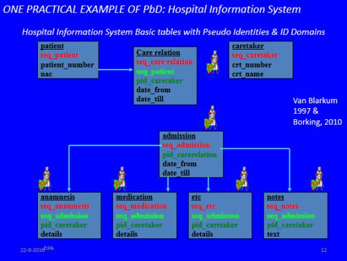 """Krankenhausinformationssystem als erstes Praxisbeispiel für Privacy by Design im Jahr 1997 (Quelle: Powerpoint-Folie des Vortrags über """"Privacy by Design"""" von John Borking)."""