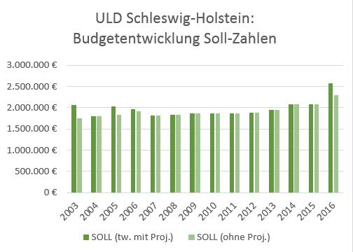 Die Soll-Zahlen belegen die jahrelange Stagnation. Die jüngsten Steigerungen der Soll-Zahlen sind vor allem auf verpflichtende Tarif- und Besoldungserhöhungen zurückzuführen.