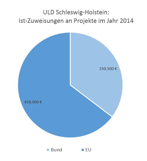 2014 wies der Haushalt des ULD Zuweisungen von rund 700.000 Euro für Forschungsprojekte der Europäischen Union und des Bund auf. Fördermittel sind zweckgebunden über die meist mehrjährige Dauer der jeweiligen Projekte einzusetzen und können nicht für die üblichen Aufgaben einer Datenschutzaufsichtsbehörde verwendet werden. Ob das ULD Förderzuwendungen erhält und in welcher Höhe diese sind, lässt sich nicht vorhersagen.