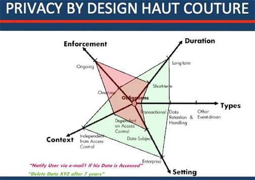 Multi-dimensionale Analyse von Privacy-Regeln, wie sie von Marco Casassa Mont aus dem HP-Forschungslabor in Bristol entwickelt wurden. Quelle: Jan Camenish, Ronald Leenes, Dieter Sommer (Eds): Digital Privacy , PRIME and Identity Management for Europe, Springer 2010.