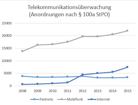 entwicklung-tue-kommunikationsarten-schulzki-haddouti