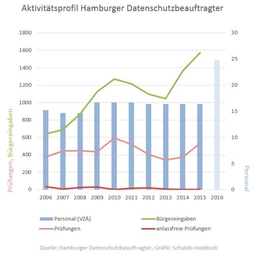 Seit Jahren bewegt sich die Personalausstattung in Hamburg auf konstant niedrigem Niveau, obgleich hier viele prominente Internet-Unternehmen ihre Niederlassung haben und die Bürgereingaben sich in den letzten zehn Jahren fast verdreifacht haben.