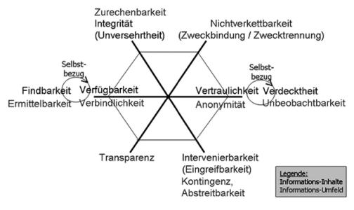 Die sechs Schutzziele ergänzen sich komplementär (Quelle Bock/Rost 2011).