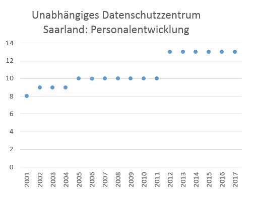 Eine Anpassung an die allumfassende Digitalisierung hat das Saarland seiner Datenschutzbehörde nie gewährt.