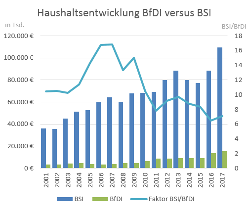Haushaltsentwicklung der BFDI versus BSI