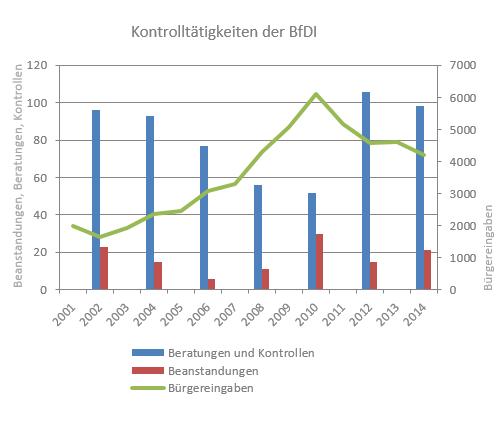 Diagramm Kontrolltätigkeit der BFDI