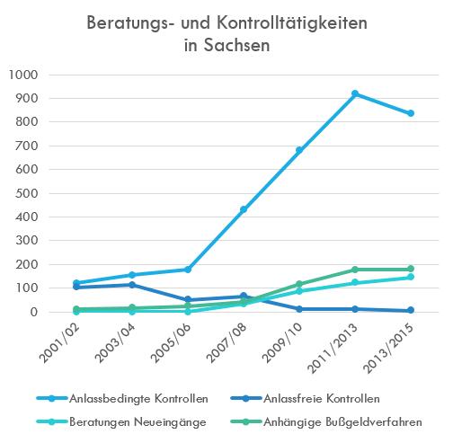Diagramm Beratungs- und Kontrolltätigkeiten in Sachsen