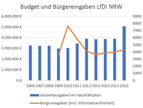 Diagramm Budget und Bürgereingaben LFDI NRW