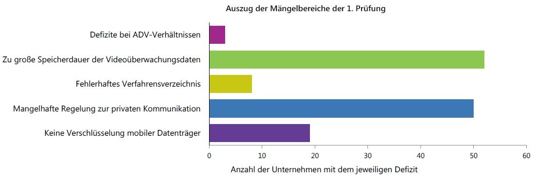 Auszug der Mängelbereiche der 1. Prüfung aus dem Tätigkeitsbericht der Datenschutz-Aufsicht Bayern