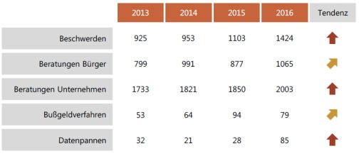 Tätigkeitsbericht des Bayerischen Landesamtes für Datenschutzaufsicht für die Jahre 2015 und 2016