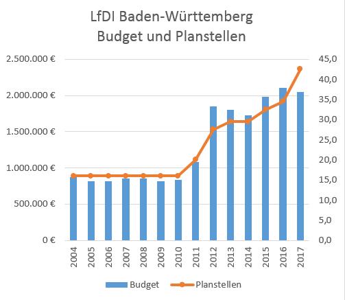 LFDI Baden-Württemberg Budget und Planstellen
