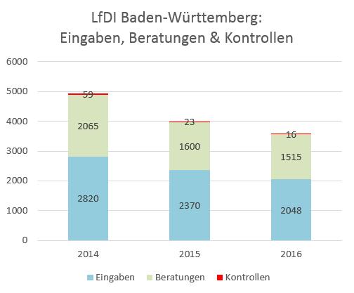 Diagramm LFDI Baden-Württemberg: Eingaben, Beratungen und Kontrollen