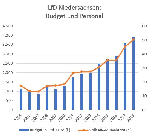 Diagramm LFD Niedersachsen: Budget und Personal