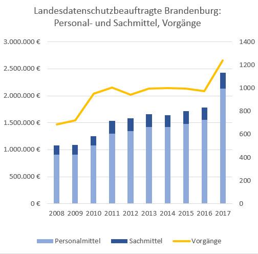 Diagramm Landesdatenschutzbeauftragte Brandenburg: Personal- und Sachmittel, Vorgänge