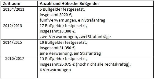 Tabelle mit Übersicht der Bußgelder