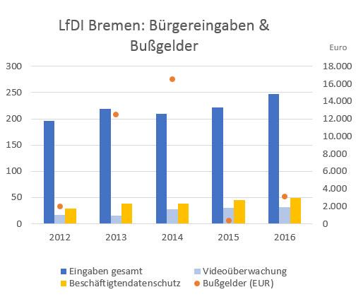 Diagramm LDFI Bremen: Bürgereingaben und Bußgelder