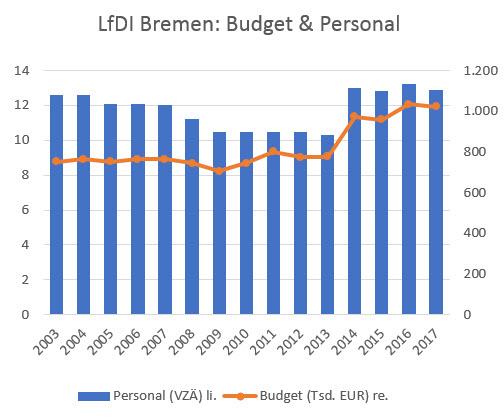 Diagramm LFDI Bremen: Budget und Personal