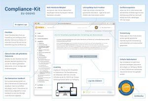 Abbildung der Arbeits-Oberfläche des Compliance-Kits