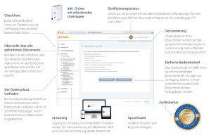 Beschreibung des Datenschutz-Kits