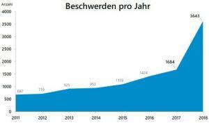 Diagramm mit Beschwerden pro Jahr von 2011 bis 2018