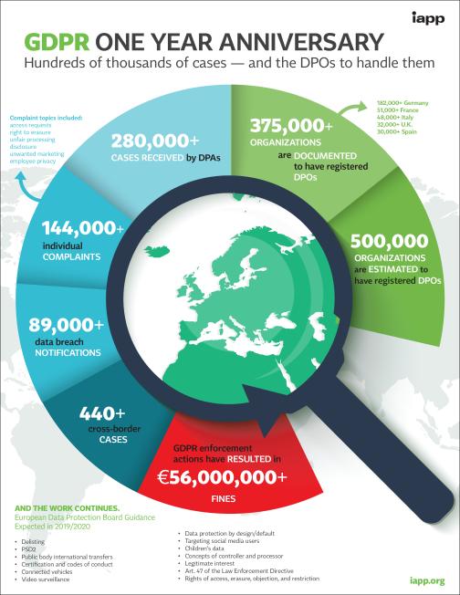 GDPR One Year Anniversary - Infographic