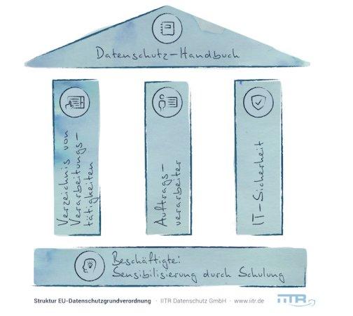 Infografik der EU-Datenschutzgrundverordnung
