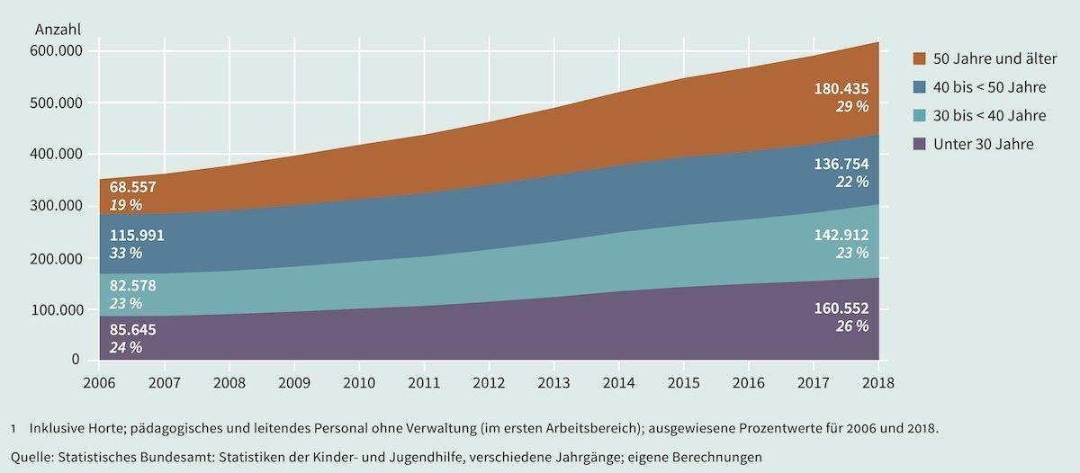 Grafik Personal in Kindertageseinrichtungen